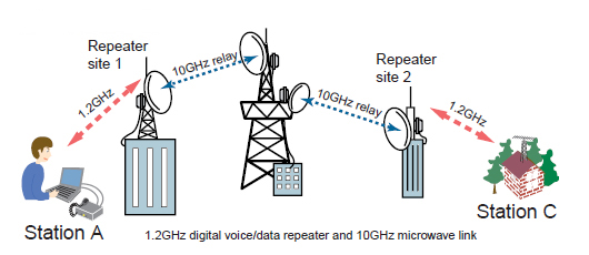 Microwave Transmission System Bestmicrowave